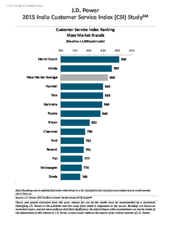 Brands India Customer Service Index (CSI) Study