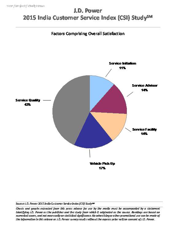 India Customer Service Index (CSI) Study