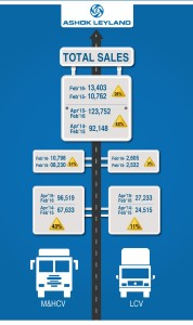 Ashok Leyland February Sales Figures - Infographics