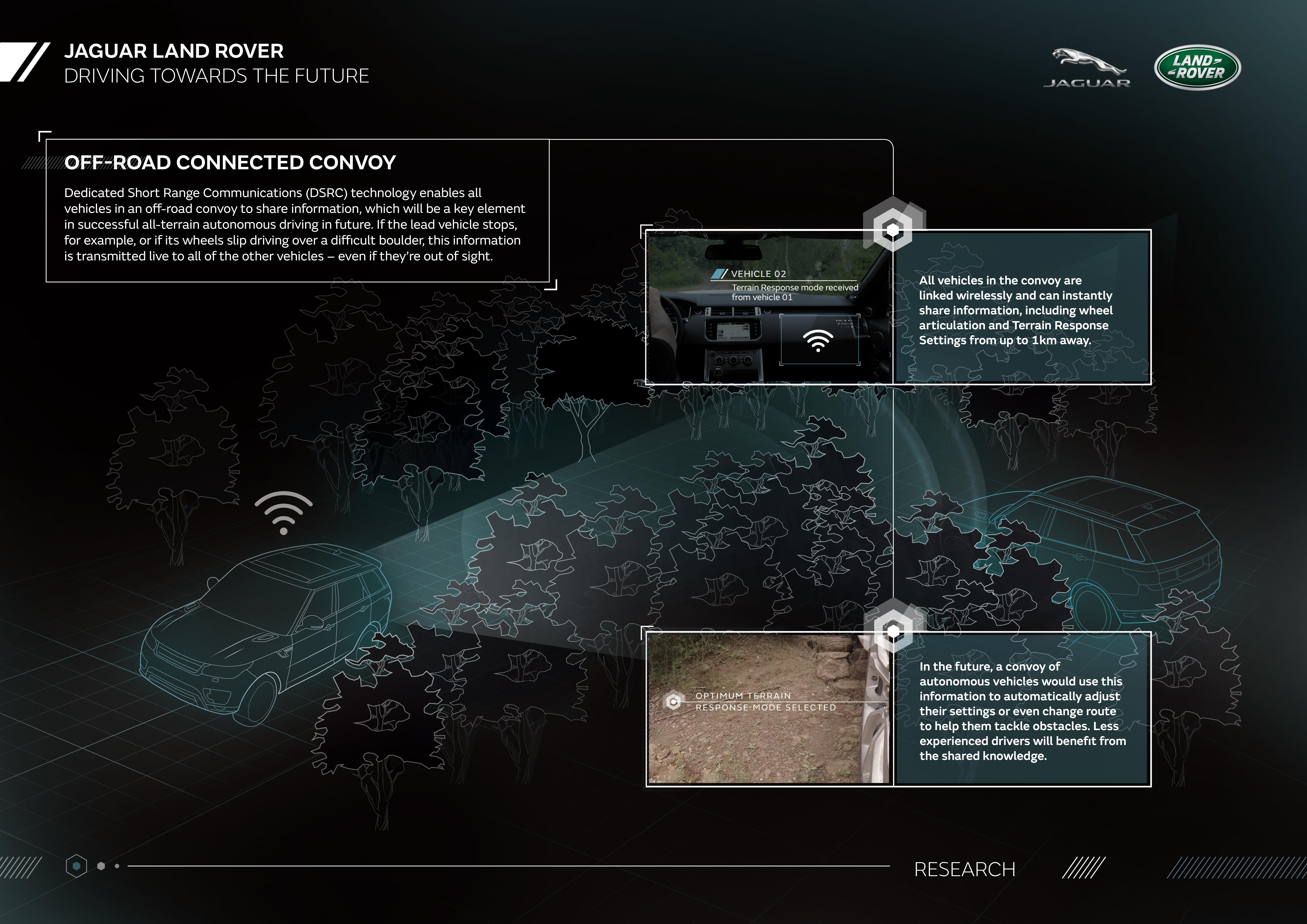 jlrdemonstratesallterrainselfdrivingechnologytechsinfographicsoffroadconnectedconvoy