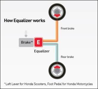 hondas-combi-brake-system-cbs-with-equalizer-technology