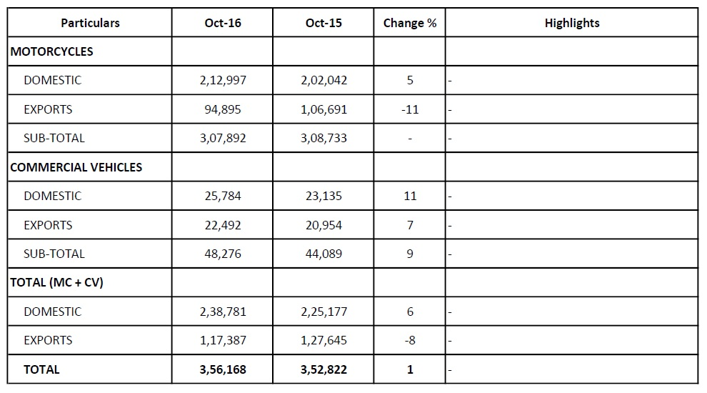 bajaj-auto-october-2016-sales