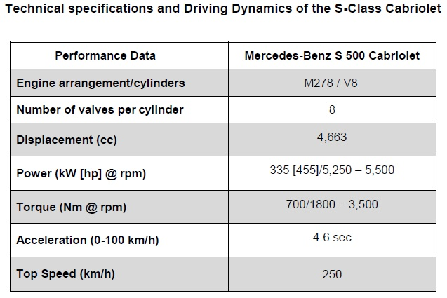 technical-specifications-and-driving-dynamics-of-the-s-class-cabriolet