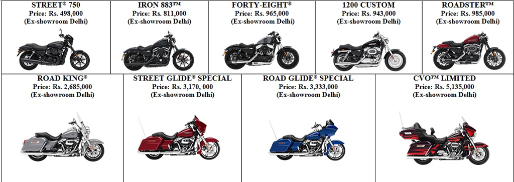Harley-Davidson® India announces price increase - Auto News Press